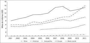 Evolución de los ingresos por ventas al por menor segmentadas por zona geográfica (medida en miles de millones de USD, precios nominales). Fuente: Steer-Davies-Gleave (2013).