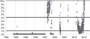 P-valor del estadístico AVR del índice de la bolsa de Colombia (1991-2012). Fuente: elaboración propia.