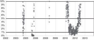 P-valor del estadístico AVR del índice COLCAP (2002-2014). Fuente: elaboración propia.