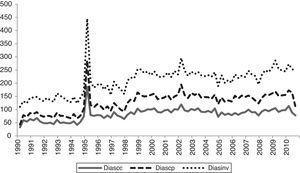 Capital de trabajo en empresas que cotizan en bolsa de 7 países latinoamericanos en el período 1990 a 2010. Fuente: elaboración propia con datos de Economática y Bloomberg.