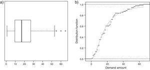 Diagrama de caja (a) y función de densidad acumulada estimada Log-Normal para un producto tipo (b).
