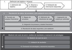 Fases de la metodología propuesta.