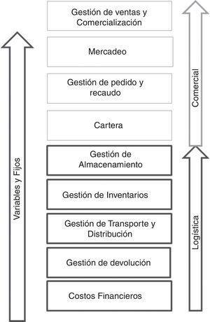 Manejo de costos y actividades en la medición del costo de servir.