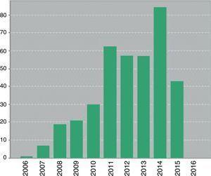 Reporte de las citas de cada año según SciELO Citation Index Fuente: SciELO Citation Index.