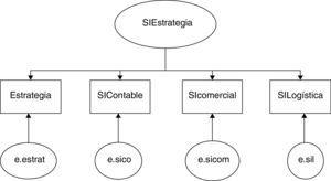 Modelo de medida de estrategia y sistemas de gestión de TIC. Fuente: elaboración propia.
