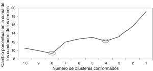 Cambios en la heterogeneidad a partir del método de Ward. Fuente: elaboración propia.