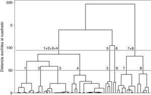Dendrograma a partir del método de Ward. Fuente: elaboración propia.