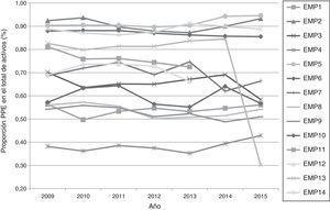 Proporción de propiedades, planta y equipo (PPE) en el total de activos (2009-2015).