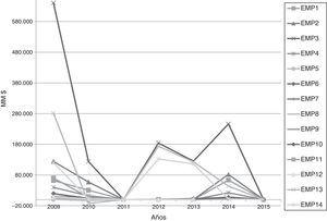 Revaluaciones efectuadas por las empresas de la muestra (2009-2015).