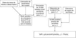 Metodología para calcular el VaR del portafolio. Fuente: elaboración propia.