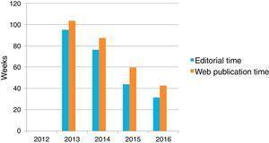 Tiempos editoriales. Fuente: Elsevier.