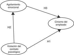 Modelo conceptual. Fuente: elaboración propia.