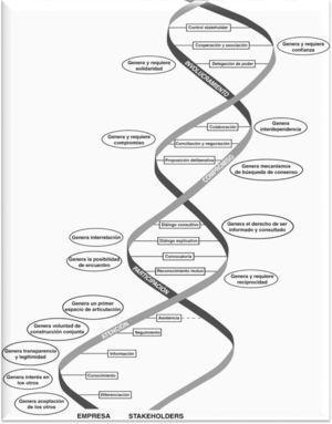 Etapas y fases del método de integración gradual de los stakeholders a los procesos decisorios de la empresa. Fuente: elaboración propia