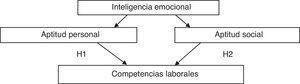 Relaciones entre IE y competencias laborales. Fuente: elaboración propia.