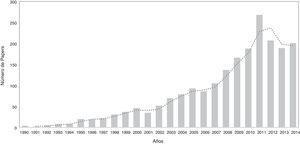 Número de artículos de orientación al mercado publicados por año. Fuente: elaboración propia a partir de la información de Web of Science.