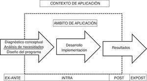 Contexto de aplicación de la metodología evaluativa. Fuente: tomado de Buendía et al. (2012, p. 179).