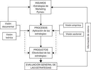 Evaluación de los 3 ejes medulares de la investigación evaluativa. Fuente: elaboración propia.