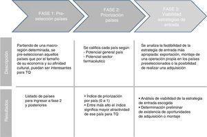 Fases para selección de países. Fuente: Información suministrada por Tecnoquímicas (2008).