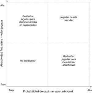 Matriz de evaluación de jugadas. Fuente: Tecnoquímicas (2008).