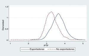 Relación de la media de la PTF entre empresas exportadoras y no exportadoras del sector de innovación global en mercados locales de España. Fuente: elaboración propia con base en los datos de la ESEE.