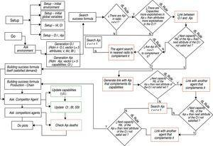 Computational model flowchart. Source: Prepared by the authors.