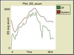 Cumulative SS. Source: Plots Netlogo 5.1.0.