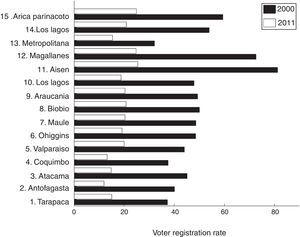 Voter-registration rate among Chilean youth by region, years 2000 and 2011.