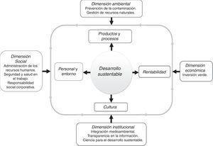 Modelo de desarrollo sustentable. Fuente: Carro et al. (2017).