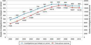 Investigadores activos en cáncer vs. total nacional de investigadores. Fuente: plataforma ScienTI, cálculos OCyT.