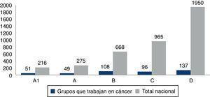 Distribución de los grupos de investigación que trabajan en cáncer según escalafón de grupos de Colciencias. Colombia 2000-2010. Fuente: plataforma ScienTI, cálculos OCyT.