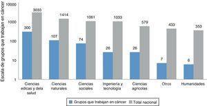 Grupos de investigación que trabajan en cáncer vs. total nacional, según área de la ciencia y la tecnología. Fuente: plataforma ScienTI, cálculos OCyT.