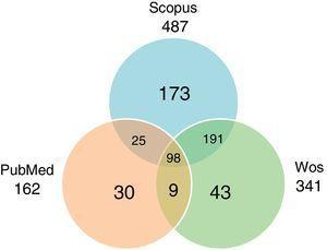 Publicaciones según bases de datos consultadas, Colombia 2000-2010, cálculos OCyT. Fuente: Wos, Scopus, PubMed, cálculos OCyT.