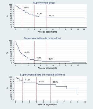 Supervivencia de los pacientes operados por tumor retroperitoneal durante el periodo 2000-2011 en el INC. *3 individuos sin información del tiempo a la recaída local. 4 individuos sin información de tiempo a la recaída sistémica.