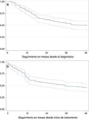 a: Supervivencia global en meses con intervalos de confianza. b: Supervivencia libre de enfermedad en meses con intervalos de confianza.