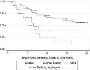 Supervivencia global en meses según localización del tumor.