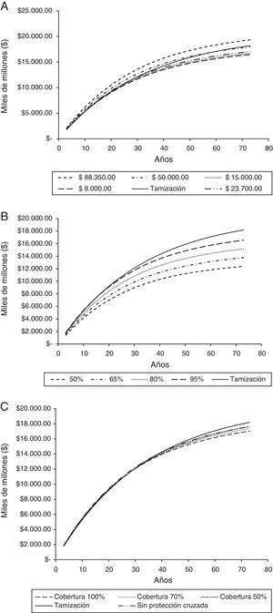 Costos acumulados de la tamización y la tamización más vacunación de acuerdo con el costo de la vacuna, cobertura y ausencia de protección cruzada. A: Costo de la dosis de vacuna; B: Porcentaje de reducción en los costos del programa de tamización; C: Cobertura de la vacunación y protección cruzada.