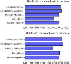 Análisis de la satisfacción de los pacientes con la asistencia sanitaria recibida por parte de Medicina y Enfermería.