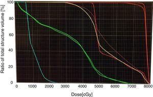 Histograma dosis-volumen. Verde: cabezas femorales. V45= 25%. Amarillo: vejiga. V70=19%. Café: recto. V70= 22,5%. Azul: bulbo peneano. Media<20Gy. PTV 1,1,1: D95= 75Gy.