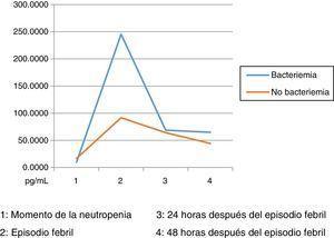 Cinética de IL6 en las muestras estudiadas. Momento de la neutropenia. 2. Episodio febril. 3. 24 horas después del episodio febril. 4. 48 horas después del episodio febril.