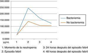 Cinética de IL8 en las muestras estudiadas Momento de la neutropenia. 2. Episodio febril. 3. 24 horas después del episodio febril. 4. 48 horas después del episodio febril.