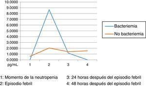 Cinética de IL10 en las muestras estudiadas Momento de la neutropenia. 2. Episodio febril. 3. 24 horas después del episodio febril. 4. 48 horas después del episodio febril.