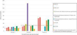 Análisis de oportunidad en los tres tiempos de atención según días promedio y resultados citológicos. Aseguradora en salud de régimen contributivo, 2014.