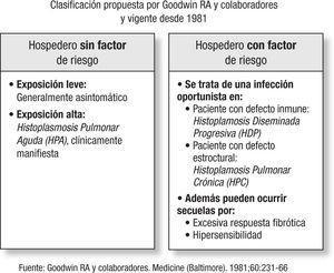 Espectro clínico de la histoplasmosis.