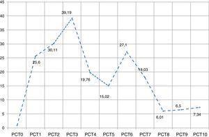 Valor diario promedio de procalcitonina (ng/ml). Pacientes UCI-HSRT 2011-2012.