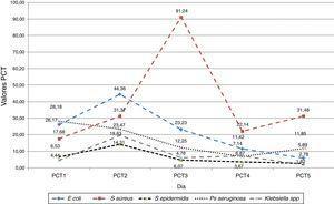 Comportamiento promedio de los valores diarios de procalcitonina (ng/ml) según el germen cultivado. UCI-HSRT 2011-2012.Fuente: base de datos.