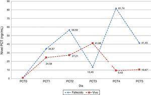 Nivel diario promedio de procalcitonina, según resultado final. Pacientes UCI-HSRT 2011-2012.