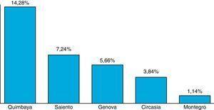 Prevalencia de Fasciola sp. en heces de ganado bovino en los municipios del departamento del Quindío.