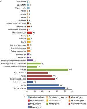 Signos y síntomas por sistemas al ingreso hospitalario, HUHMP 2007-2012. A)Listado y frecuencia de los 3 síntomas más comunes por cada sistema comprometido. B)Denominación de sistema comprometido según color.