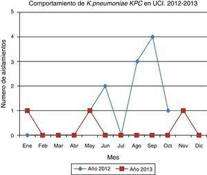 Número de aislamientos de Klebsiella pneumoniae KPC en UCI en el año 2012-2013.