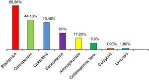 Frecuencia de uso de antibióticos usados antes de la infección por KPC.